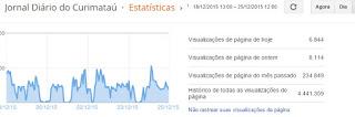 Dados consolidados: Site do Diário do Curimataú registra mais de 234 mil acessos em Novembro