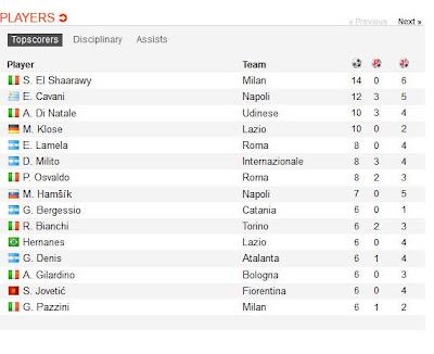 Dibawah ini Klasemen TOP SKOR SERI A ITALIA 2012/2013 sementara hingga pekan 17