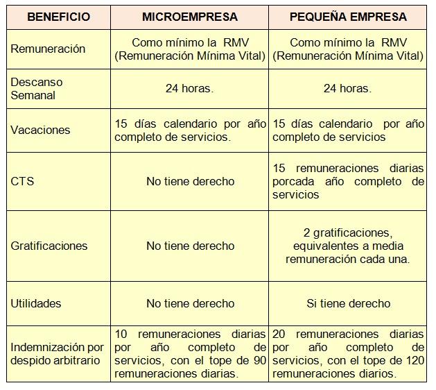 PRINCIPALES BENEFICIOS DEL RÉGIMEN LABORAL DE LA LEY MYPE