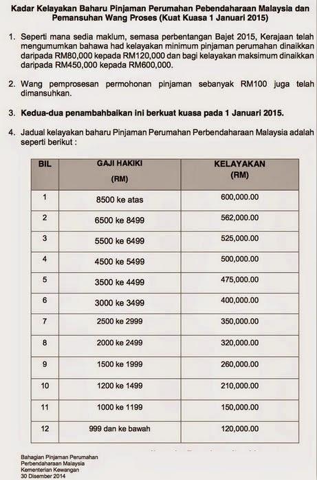 Syarat & Kelayakan Pinjaman Perumahan Mulai 1 Januari 2015