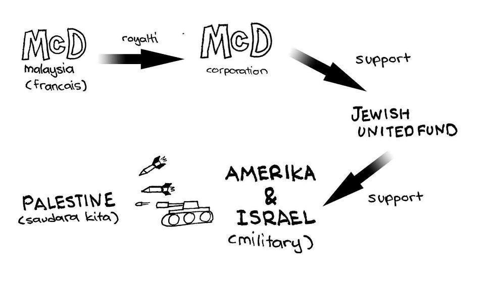 Rasional Boikot Atas Mc Donalds Didakwa Penyumbang Keganasan Israel