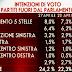 Movimento 5 Stelle all' 8% i dati dell'ultimo sondaggio elettorale SWG