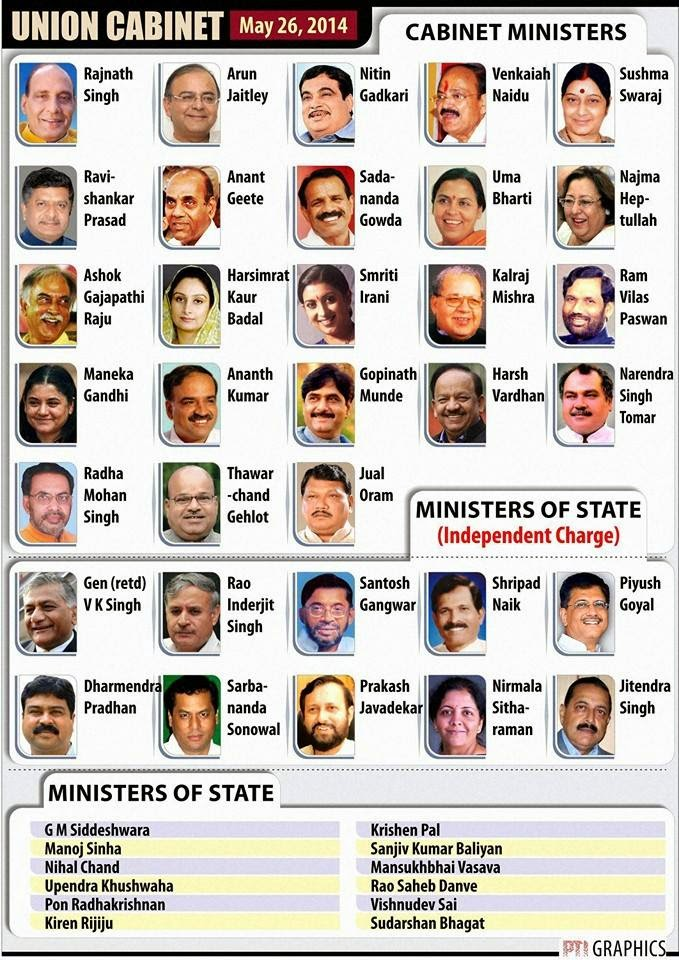 list of cabinet minister- pm narendra modi sarkar 2014 ~ social