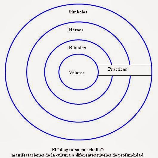 diagrama de cebolla all wiring diagram diagrama de venn cebolla diagrama de cebolla #4