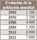 Población por años