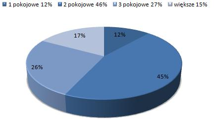 ceny wynajmu mieszkań Praga Południe, Warszawa, dostępne mieszkania do wynajmu