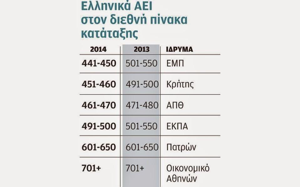Τα ελληνικά πανεπιστήμια βελτίωσαν τη θέση τους στo διεθνή πίνακα κατάταξης πανεπιστημίων, Skywalker.gr