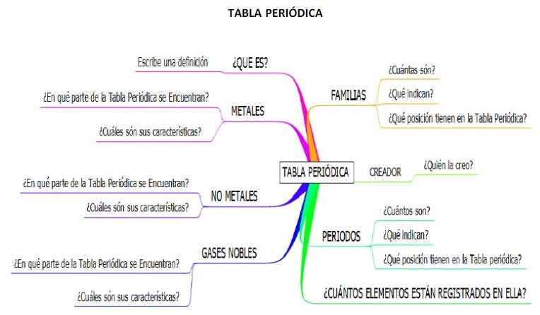 Mapa conceptual de las leyes de newton construido por 2a utiliza este mapa mental como punto de partida para aprender sobre la tabla peridica cambia las preguntas por las respuestas si consideras necesario urtaz Choice Image