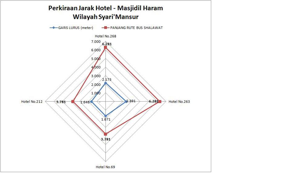 Jarak Antara Maktab - Masjidil Harom