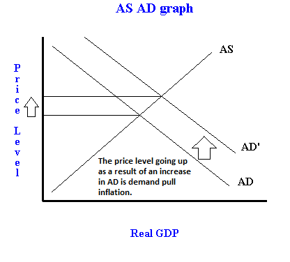 Demand Pull And Cost Push Inflation With Examples