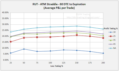 80 DTE RUT Short Straddle Summary Normalized Percent P&L Per Trade Graph