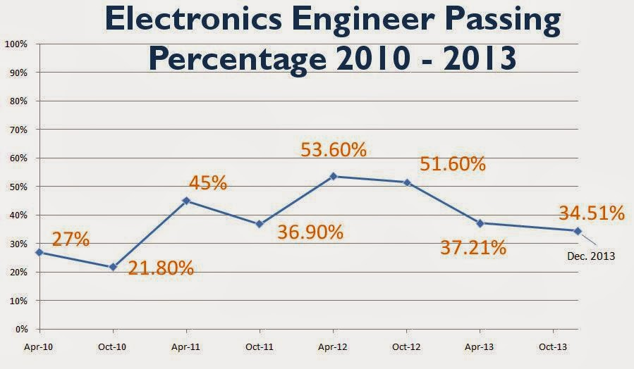 PRC ECE/Electronics Engineer December 2013 Board Exam Results