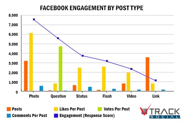 Pe Facebook, fotografiile au o rata de raspuns de pana la de patru ori mai mare