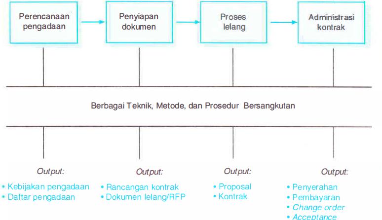 Proses Manajemen Kontrak proyek, Proses Manajemen Pengadaan Barang dan Jasa proyek