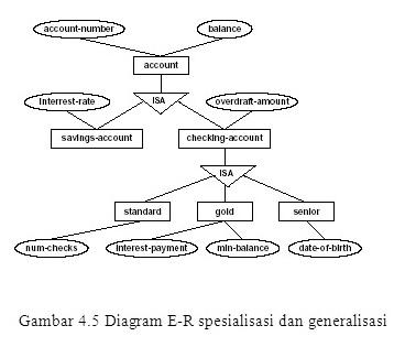 Pbo kelas c spesialisasigeneralisasi relationship dalam diagram e r spesialisasi dilambangkan dengan komponen segitiga bertuliskan isa isa juga melambangkan hubungan antara superclass subclass ccuart Gallery