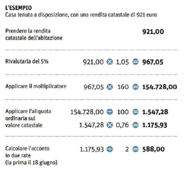 Come si calcola l imu sulla casa esempio e simulazione - Calcolo valore catastale seconda casa ...