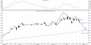 rekomendasi analisa teknikal saham smgr januari 2013