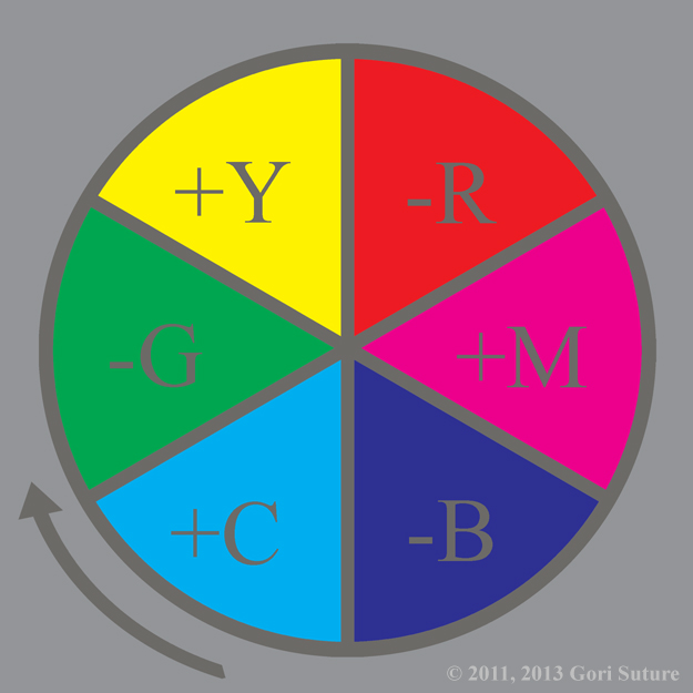 An illustrative organization of color hues in a circle that shows the primary colors of subtractive light (RGB), known also as chaos light or negative light, creating the primary colors of additive light (CMY),known also as order light or positive light, whilst synchronously the primary colors of additive light (CMY) are creating the primary colors of subtractive light (RGB) in a codependent relationship.  Since this image is from the point of view of an entity made of chaos light, chaos is absolute & order is relative.