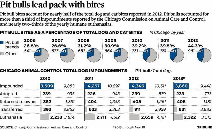 While total numbers of dogs impounded and euthanized remains in the ...