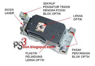 cara memperbaiki optik ps2 yang rusak atau lemah beberapa konsumen