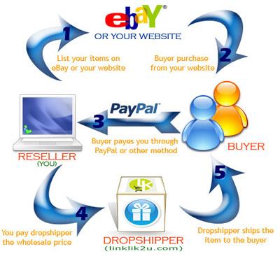 sistem dropship, buat duit dengan dropship, buat duit di internet, duit dropship, supplier dropship, mencari dropship