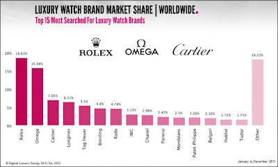 World Top Watches Brand