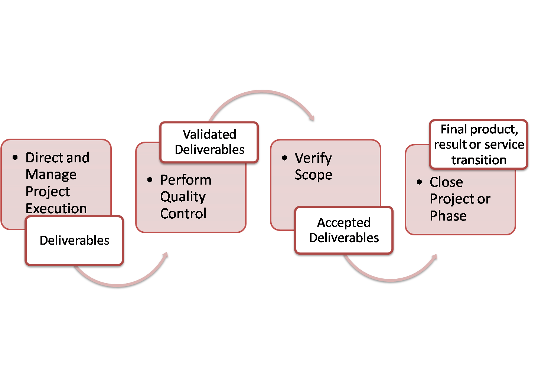 pmp deliverables diagram