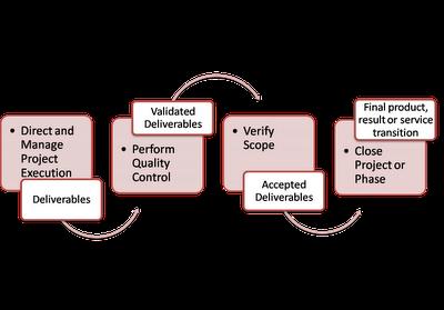 Deliverable-Validation-Acceptance-Formal Sign off-Final Product
