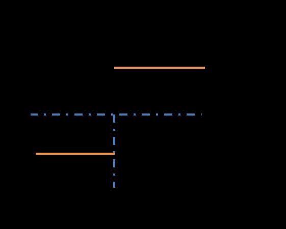 Banc de binary spread