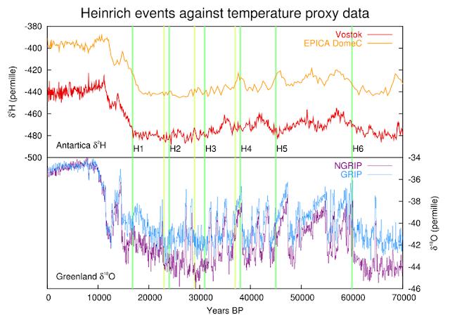 évènement de Heinrich désigne des évènements géoclimatiques