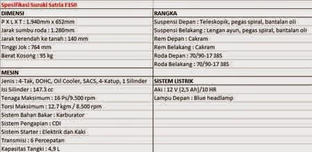 spesifikasi Suzuki Satria Fu150 vs Yamaha Jupiter MX King 150