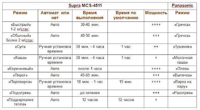 Соотношение режимов мультиварок Supra MCS-4511 и Panasonic