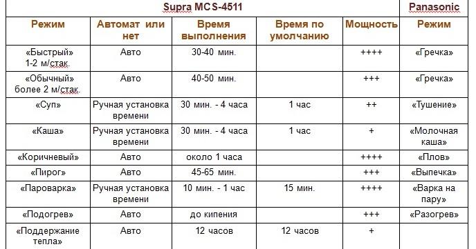 Мультиварка Супра 4511 Инструкция