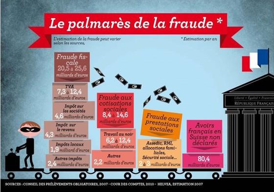 Palmarès de la fraude en France