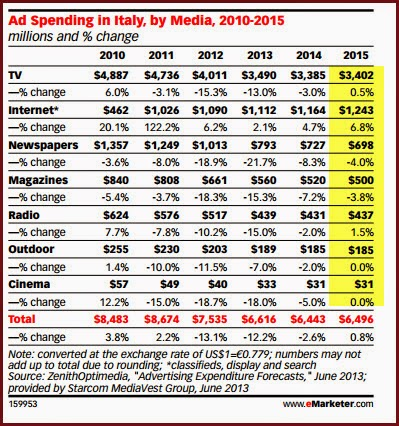 TV, Internet and Newspapers among top 3 media advertisers