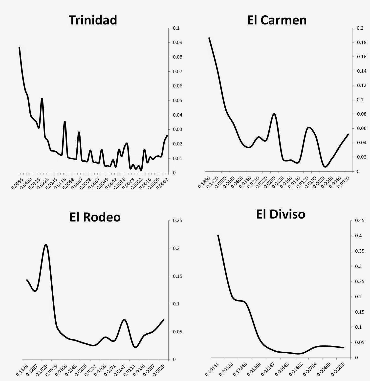 Trinidad genetic isolates