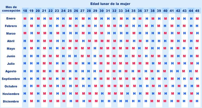 Calendario lunar 2014 para  - Embarazo y Fertilidad
