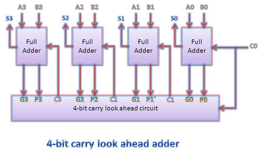 4 bit binary full adder  u2013 logic gate