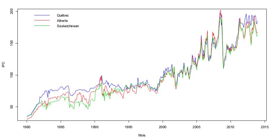 Indice des prix à la consommation de l'essence (2002=100), 1980 :M1 à 2013 :M12,