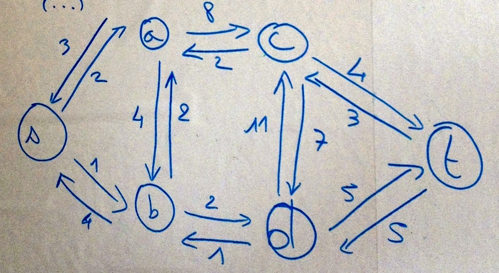 Example Of Line Drawing Algorithm : Dijkstra routing algorithm: how it calculates a shortest path tree