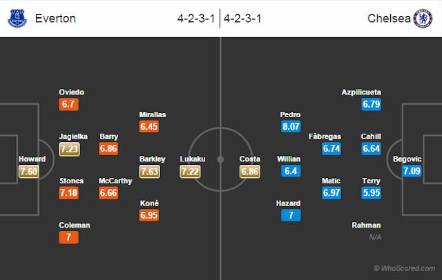 Possible Lineups, Team News, Stats – Everton vs Chelsea