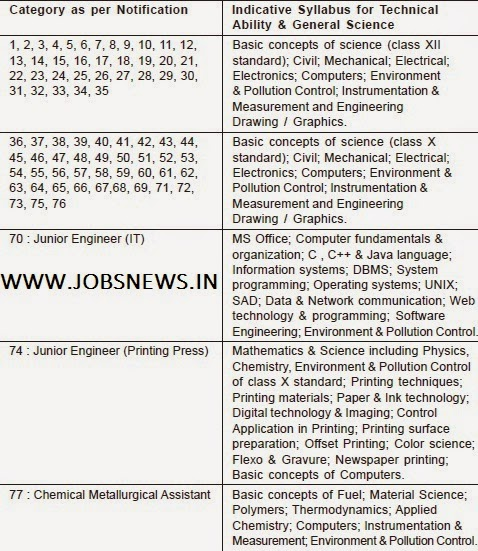Railway Recruitment 2014 : September - Vacancy for JE, SSE, DMS, Assistant and CDMS  Last Date is 19th September 2014 - Apply online