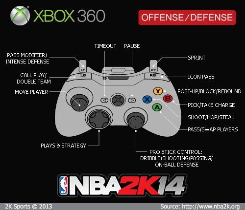 nba 2k14 xbox 360 gamepad controls & diagram nba2k org xbox controller art xbox 360 controller diagram #47
