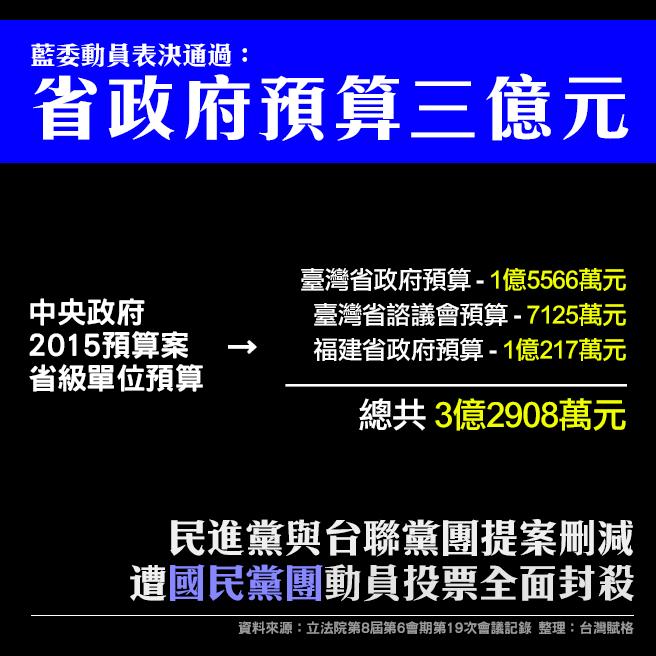 民進黨與台聯黨團提案刪減,遭國民黨團動員投票全面封殺