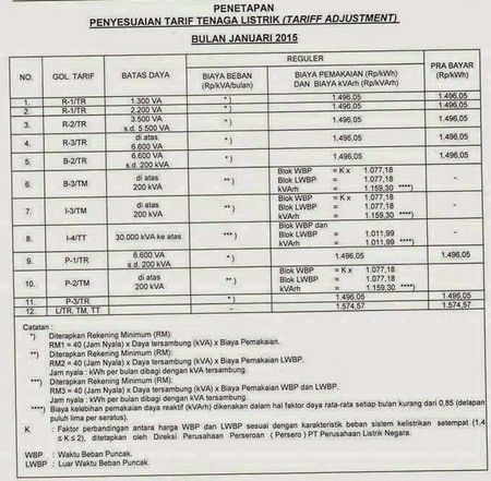 Besaran Kenaikan TDL Mulai 1 Januari 2015