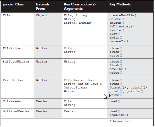 Javadoc For Dummies: java.io Class Hierarchy Diagram Javadoc Eclipse