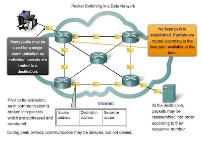 Fig: Packet Switching