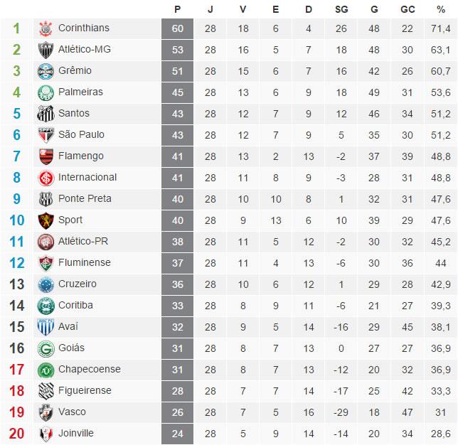 A tabela com a classificação do Brasileirão 2015 após a 28ª rodada
