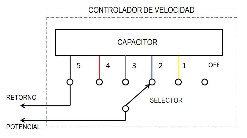 Circuito interno de controlador de velocidad