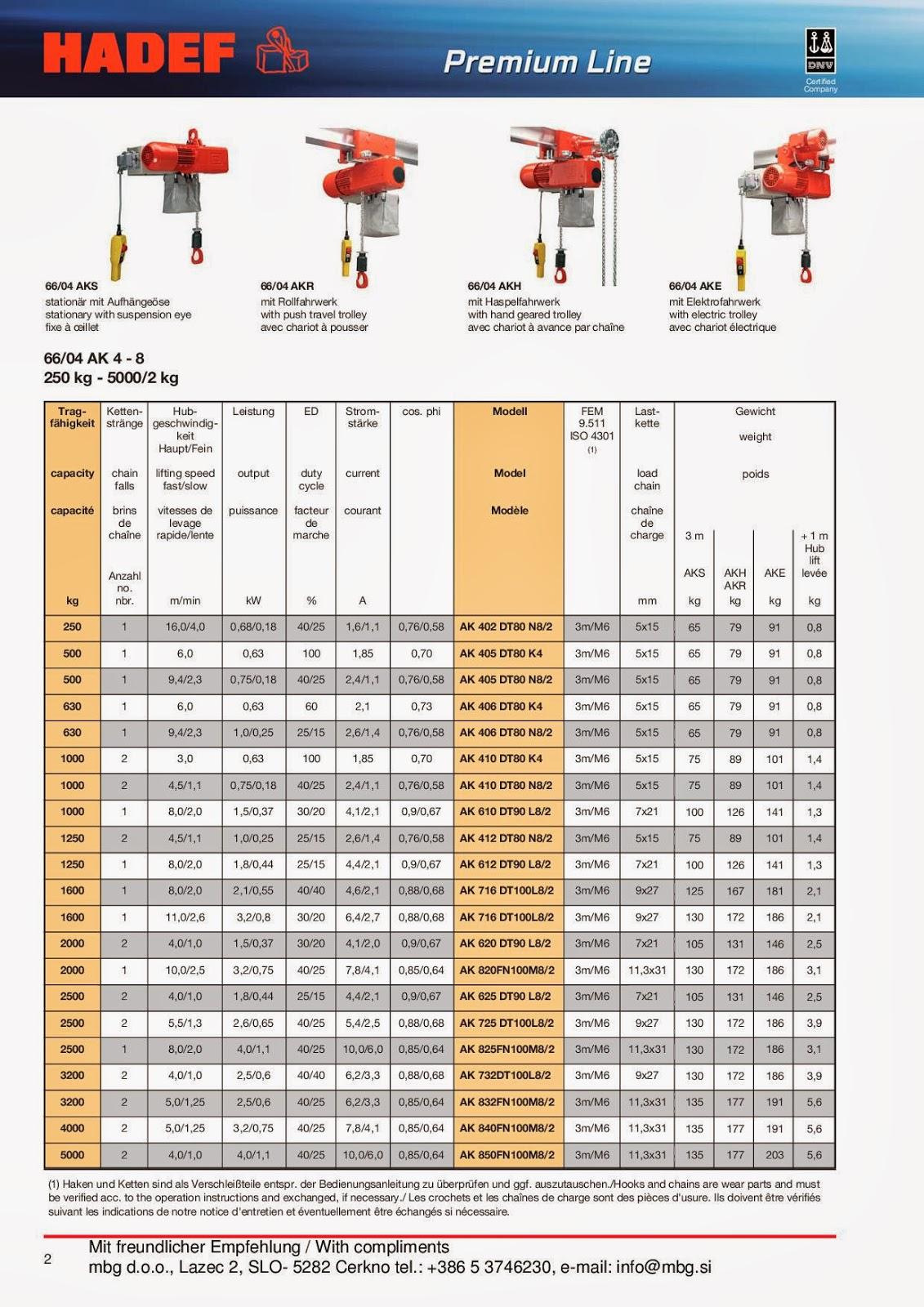 Elektro-Kettenzug / Electric Chain Hoist / Palan Electrique à chaîne - 2